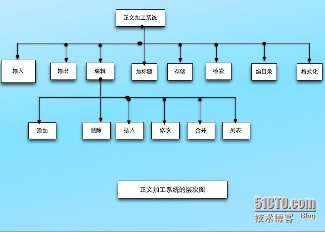 虽然层次图的形式和描绘数据结构的层次方框图相同,但是表现的内容却