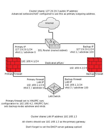 pfSense与CARP的硬件冗余-腾讯云资讯
