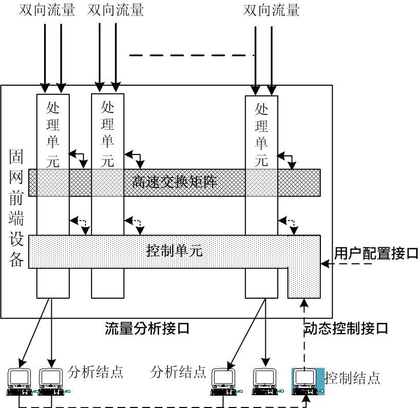 网络分流器系列之网络分流器解决方案