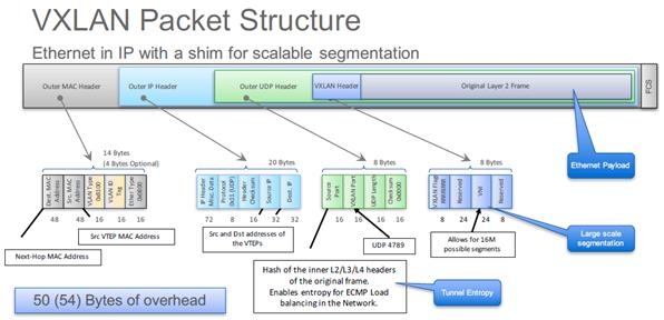 SDN in Action: Practice VXLAN L2 Gateway with GNS3-腾讯云资讯