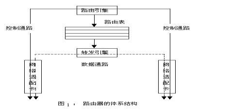 1. 路由器的体系结构