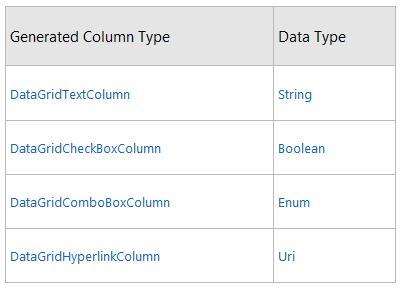 详解WPF 4 DataGrid控件的基本功能-腾讯云资讯