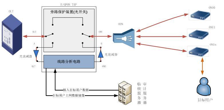 <b>江苏镇江电信、联通、移动三线BGP服务器租用托管特惠</b>